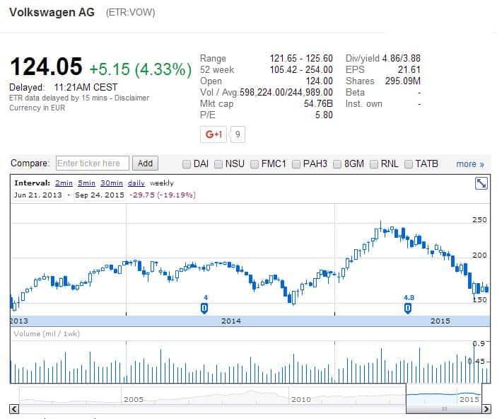 Volkswagen részvény elemzés - finviz.com