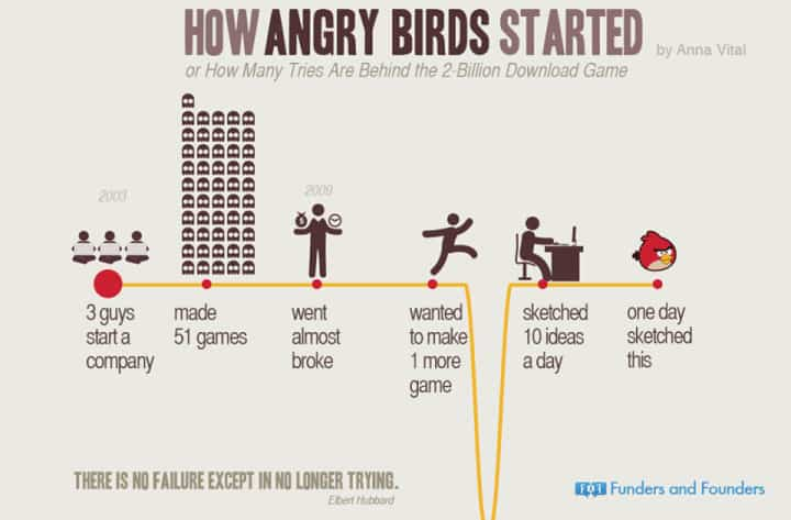 how-angrybirds-started