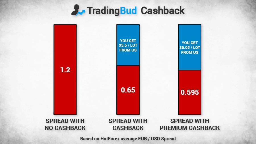 tradingbud_spread