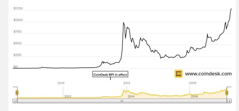 bitcoin árfolyam - forrás: http://www.coindesk.com/price/