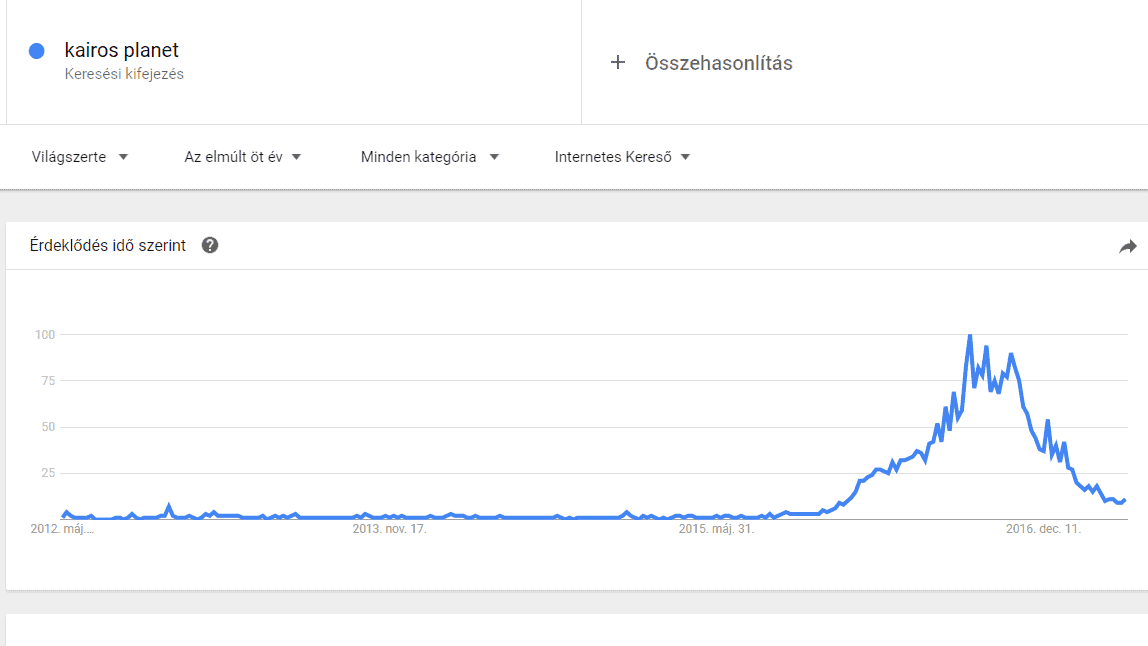 MLM bedőlés jelzése - Google Trends