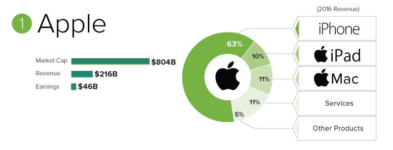 Kattints ide és megtudod miből van a bevételük a techóriásoknak (Apple, Google, Facebook, Microsoft, Amazon)! – infografika