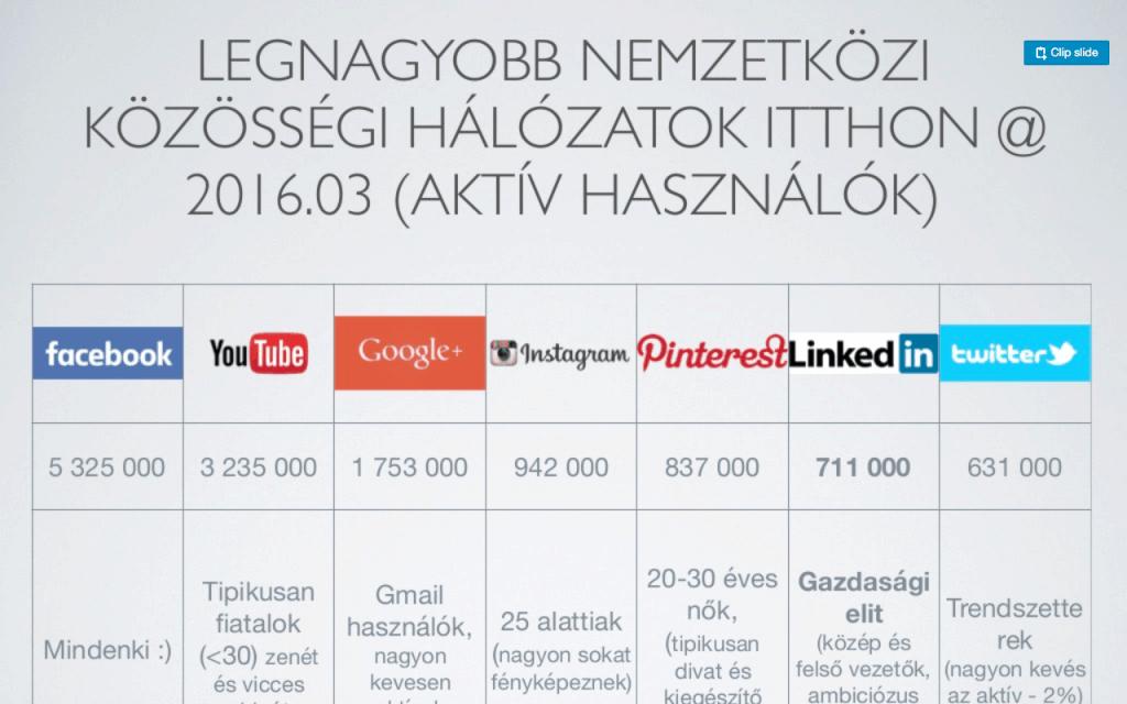 kozossegi-media-magyarorszag-2016-03-1024x640