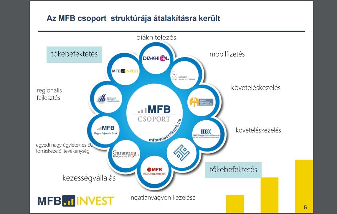 Lehoczki Gábor, befektetési igazgató, MFB Invest Zrt. - KKV-Finanszírozás Konferencia 2017