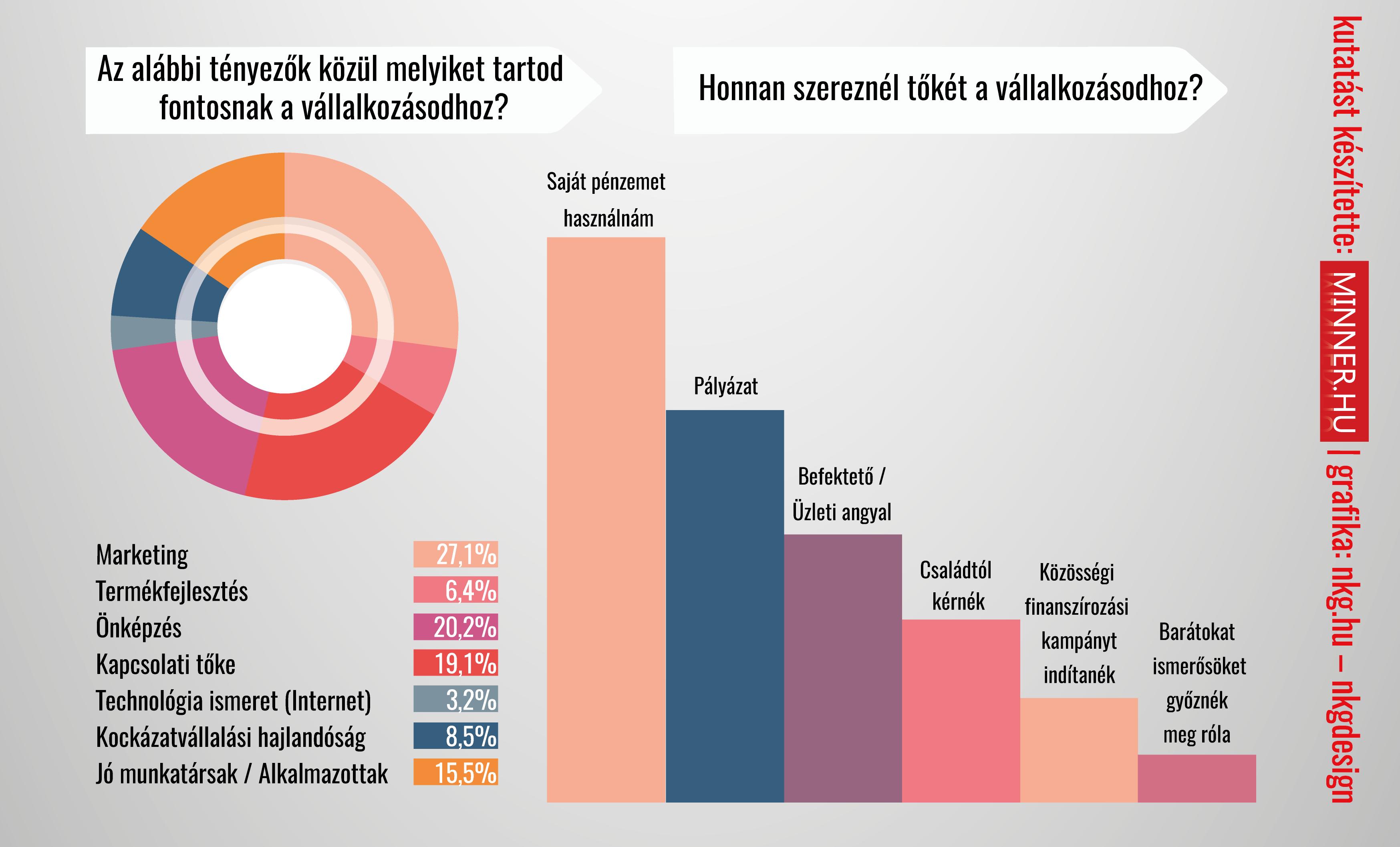 minner_infografika_kutatas_fiatalalokvallalkozokedve