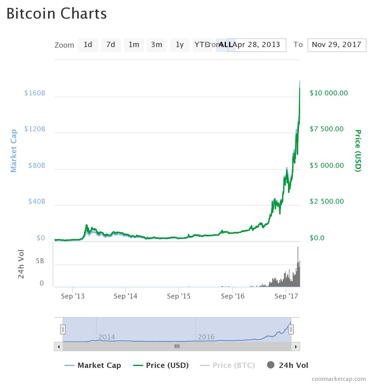 bitcoin2017