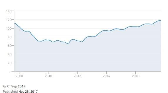 S&P CoreLogic Case-Shiller Detroit Home Price NSA Index