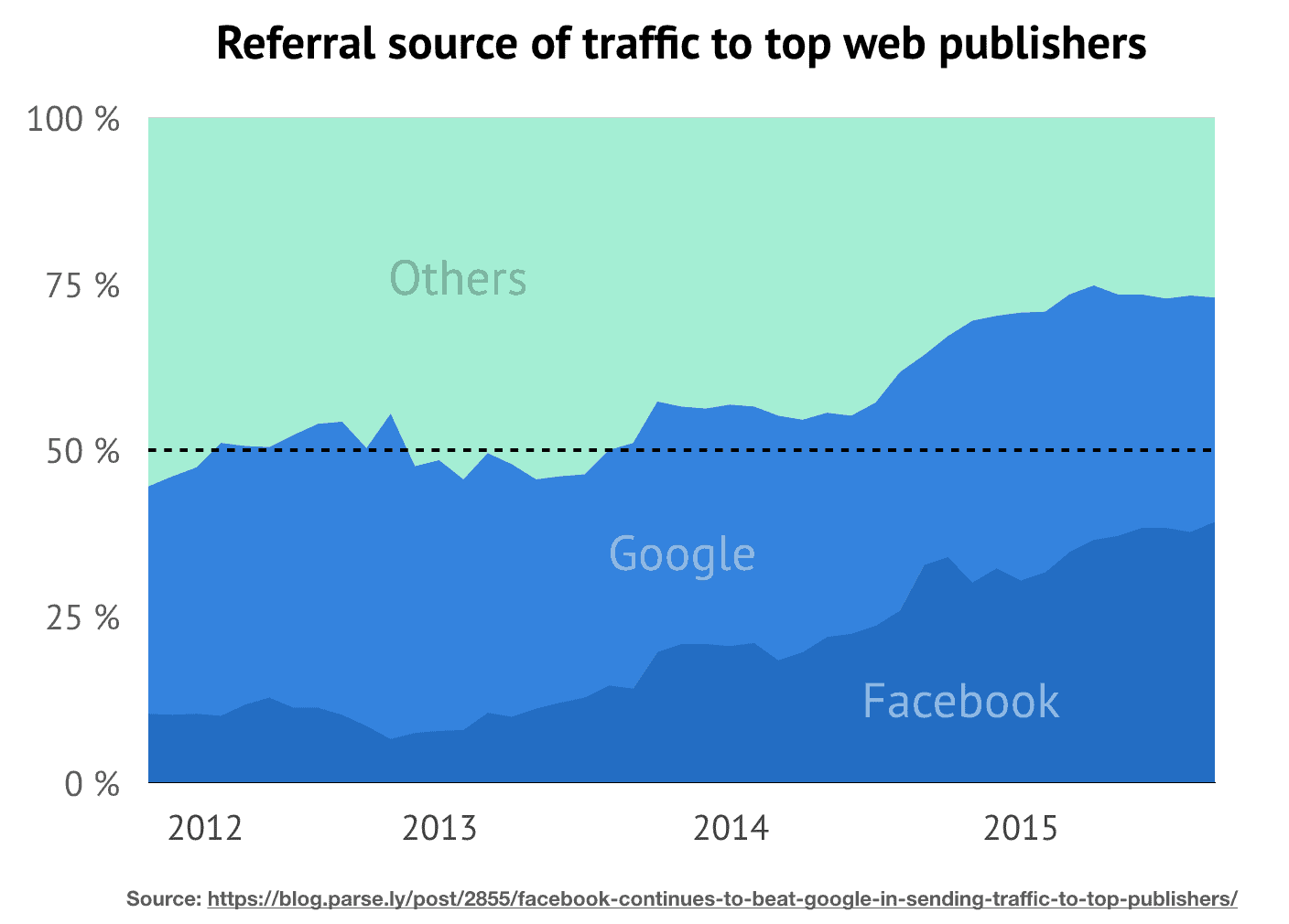 referral-to-top-publishers