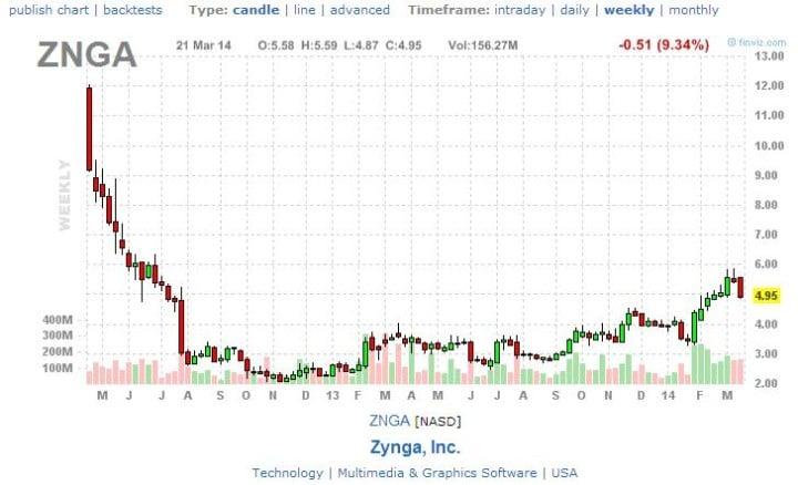 zynga_chart