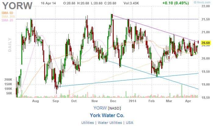york water_april