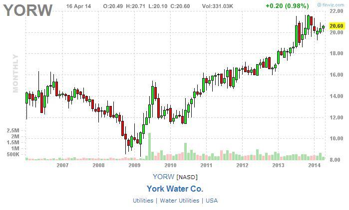 york_water_nagy