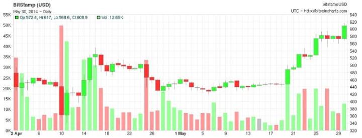 bitcoin_majus_vege