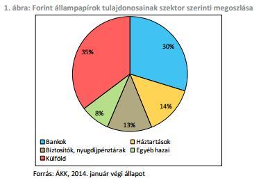 mnb_allampapír_abra