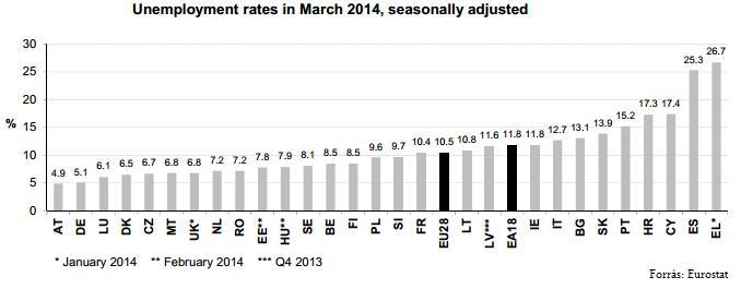 munkanélüségi adatok_eurostat_majus