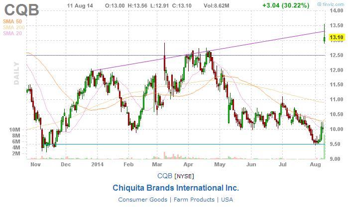 chiquita_brands