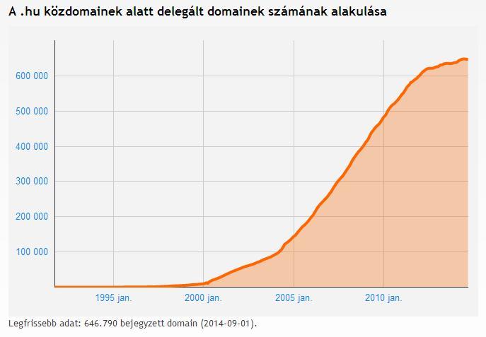 domainreg_magyar