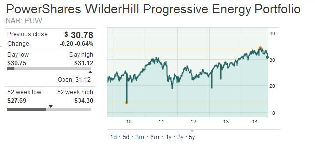 powershares_wilderhill_progressive