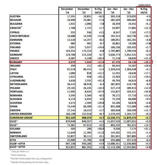 Autóeladások Európai Unióban 2014 - ACEA