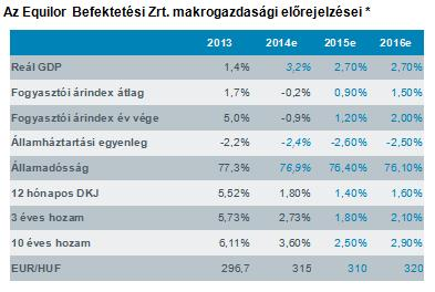 Equilor Befektetési Zrt. makrogazdasági előrejelzései