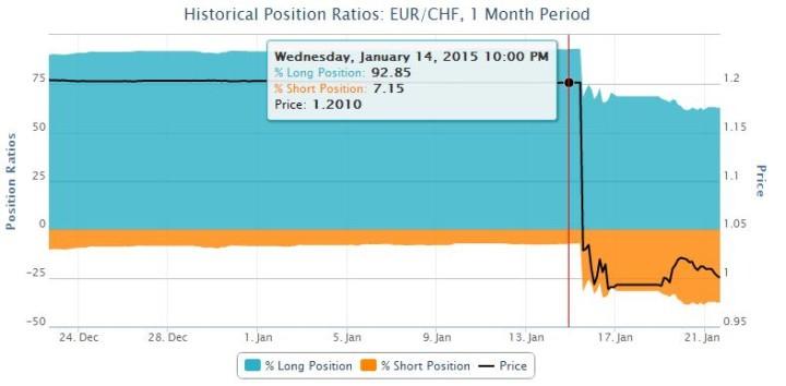 EURCHF - Long short arány - Oanda.com
