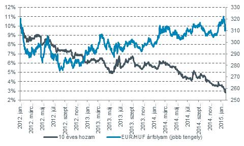 A 10 éves hozam és az EUR/HUF árfolyam - Equilor