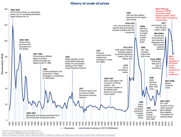 Kőolaj ára 1861 óta