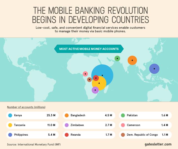 mobilfizetés statisztika