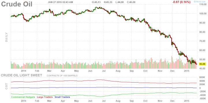 Crude oil - finviz.com