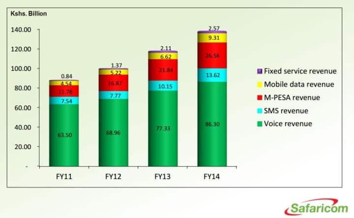 Safaricom bevétele 2014