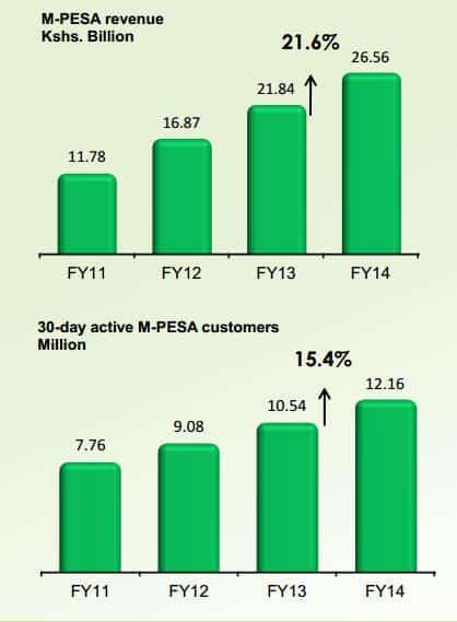 Safaricom 2014 M-Pesa statisztika