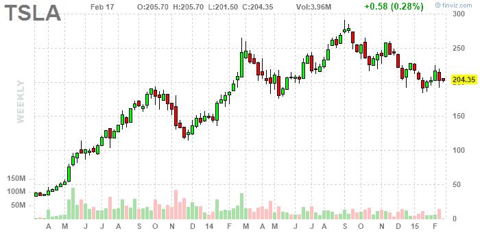 Tesla részvény árfolyam - február