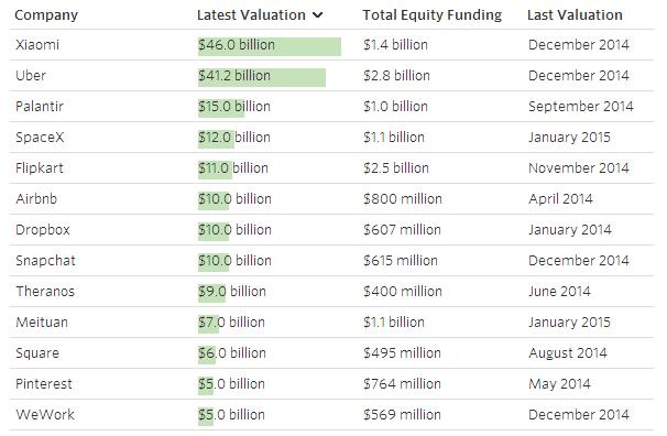Top startup - WSJ