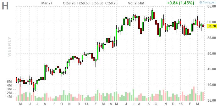 Hyatt részvény - finviz.com