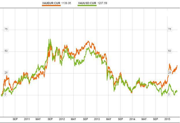 XAUEUR, XAUUSD összehasonlítása -  Bloomberg.com