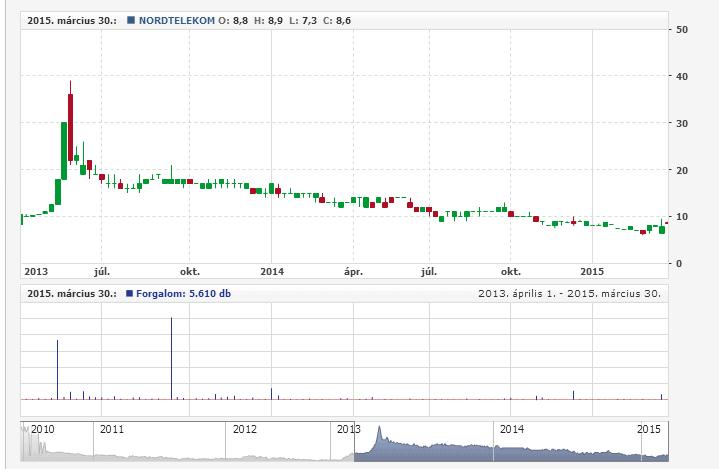 NordTelekom részvény elemzés