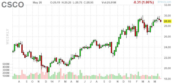 Cisco részvény elemzés 2015. május - finviz.com