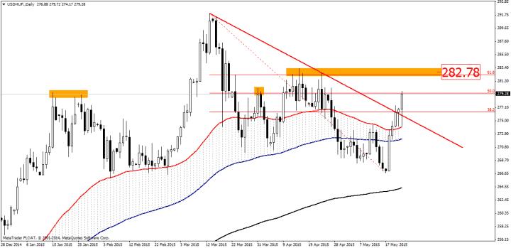 Forrás: https://www.mql5.com/en/charts/3485221/usdhuf-d1-x-trade-brokers