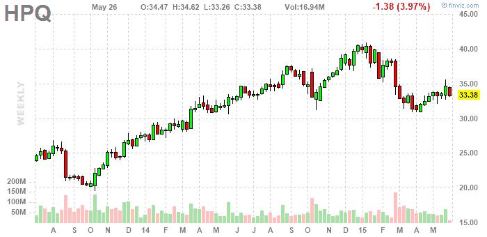 Hewlett Packard részvényelemzés 2015. május - finviz.com
