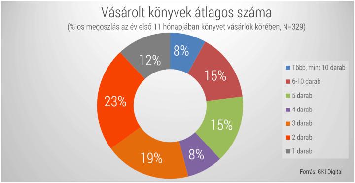 Könyvvásárlási statisztika, infografika - GKI Digital