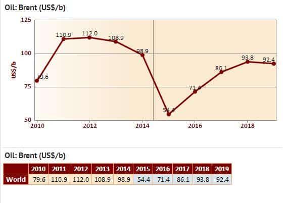 Forrás:  EIU Economic and Commodity Forecast, February 2015