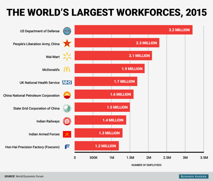 bi_graphics_the-worlds-largest-employers-chart