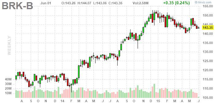 Berkshire Hathaway Inc B részvény - finviz.com