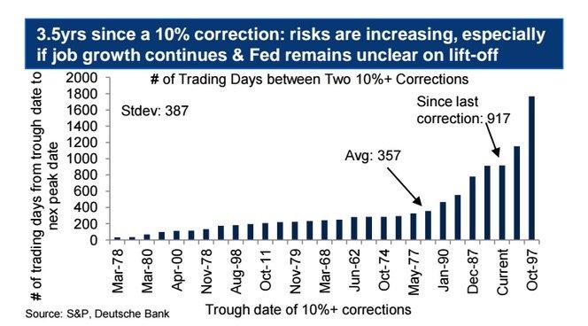 Mikor lesz korrekció? Deutsche Bank