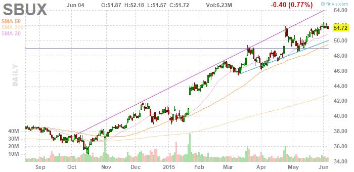 Starbucks részvény elemzés - Minner.hu - finviz.om