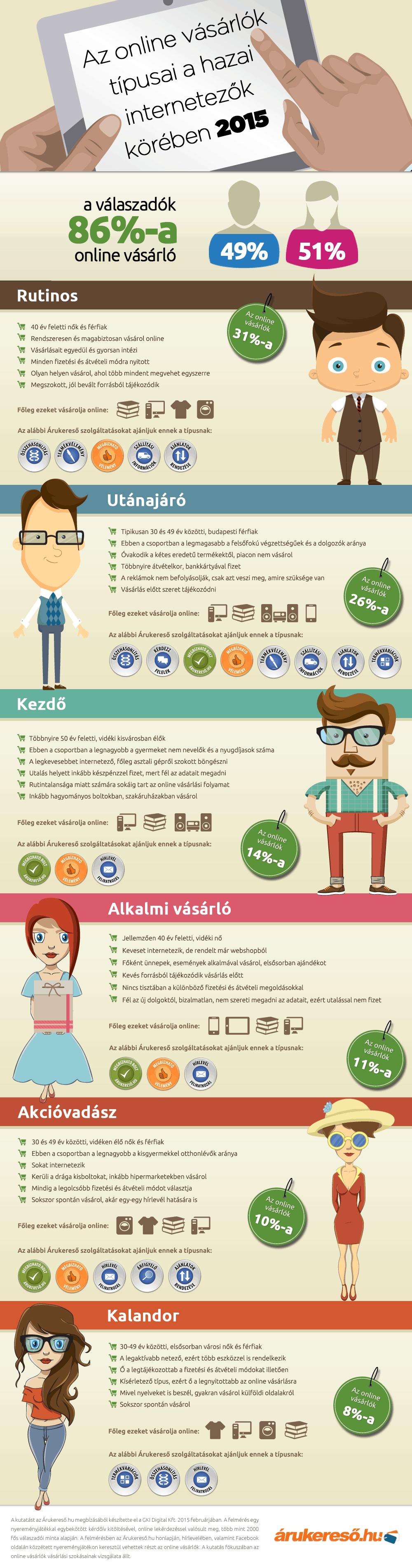 Online vásárló típusok - Árukereső.hu - GKI Digital