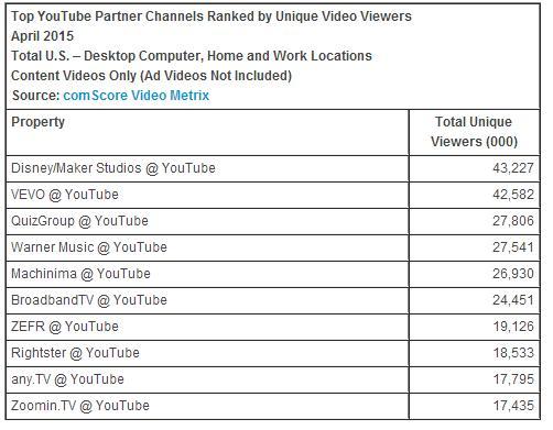 Youtube nézettségi statisztika 2015 április - forrás: www.comscore.com