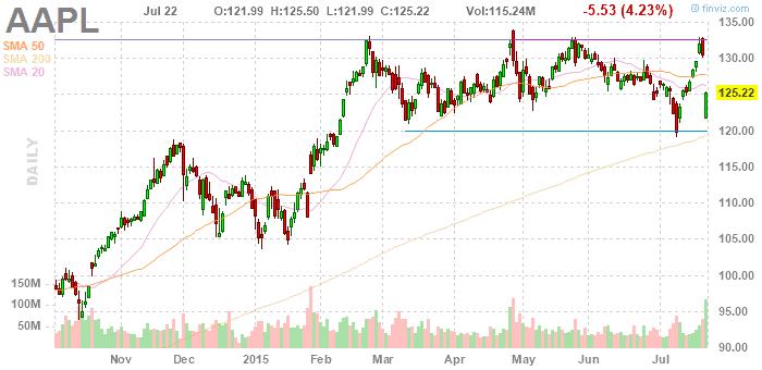 Apple részvény árfolyam - finviz.com