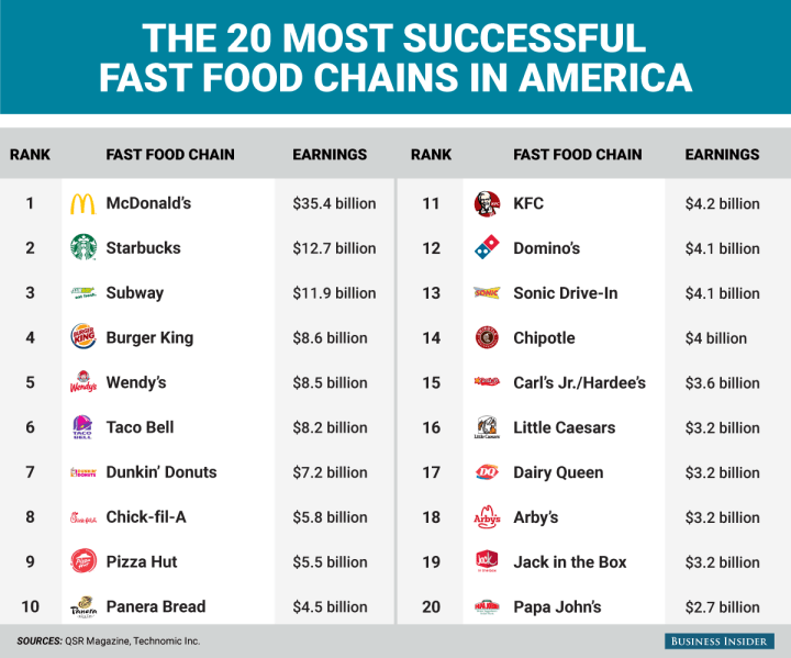 bi-graphics-the-top-20-most-successful-fast-food-chains-in-america