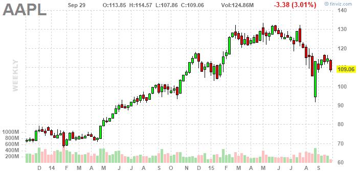 Apple részvény elemzés - finviz.com