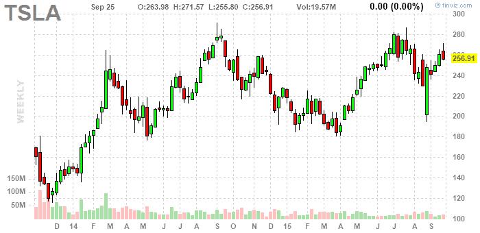Tesla részvény elemzés - finviz.com